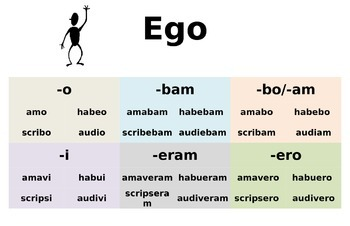 Latin Verb Conjugation Chart (Active and Passive Endings)