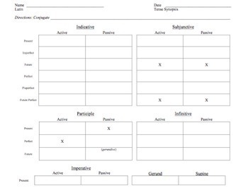 Latin Conjugation Multi-Pack: 10 Tense Synopsis Worksheets