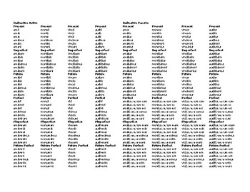 Latin Verb Formation: A Quick Reference Guide