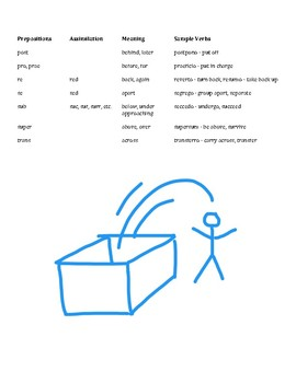 Latin Verb Prefixes