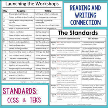 Launching the Reader's & Writer's Workshops: Grade 3...40 Lessons!!!