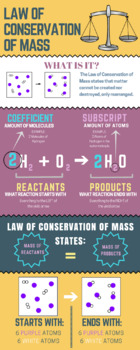 Law of Conservation of Mass Infographic