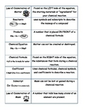 Law of Conservation of Mass/Chemical Reactions Vocab