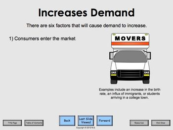 Law of Demand - Lesson Plan and Activities