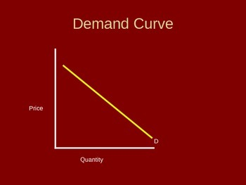 Law of Demand and Elasticity