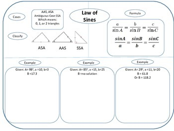 Law of Sines, Law of Cosines (Graphic Organizer)