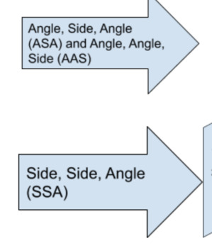 Law of Sines and Cosines Flowchart