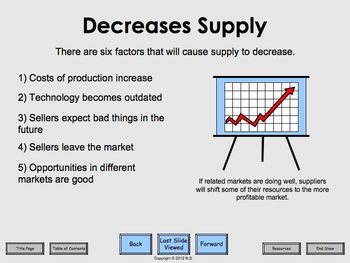 Law of Supply - Lesson Plan and Activities