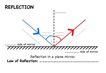 Law of reflection poster and worksheet