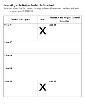 Lawmaking at the National vs. the State level: VA Civics SOL CE 6c, 7c