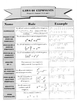 Laws of Exponents Graphic Organzier
