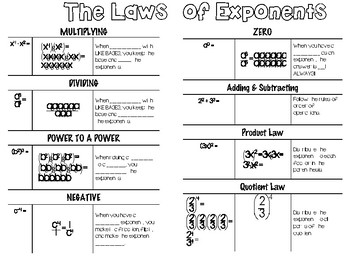 Laws of Exponents Notes