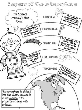 Layer of the Atmosphere Infographic - Coloring Sheet