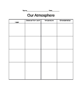Layers of Atmosphere Graphic Organizer