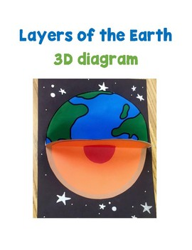 Layers of Earth 3D Craftivity