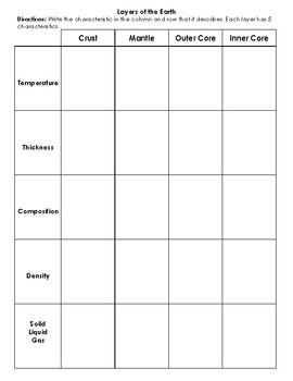 Layers of Earth Chart / Characteristics Matching Activity