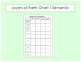 Layers of Earth Chart / Semantic