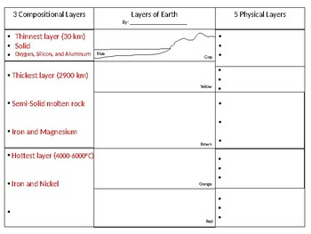 Layers of Earth Foldable (compositional and physical layers)