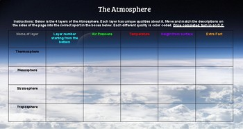 Layers of Earth's atmosphere