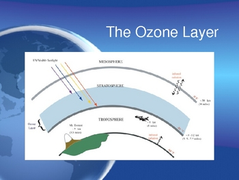 Layers of Earth's Atmosphere Power Point