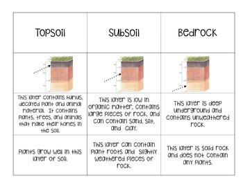 Layers of Soil Sort