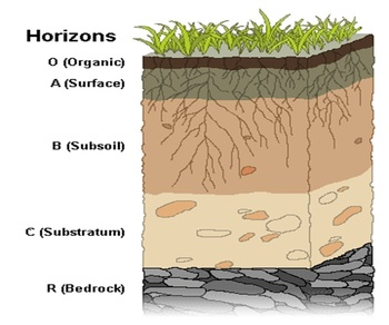 Layers of Soil - matching centre