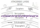 Layers of atmosphere English - Spanish