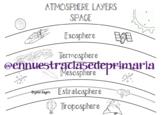 Layers of atmosphere English - Spanish
