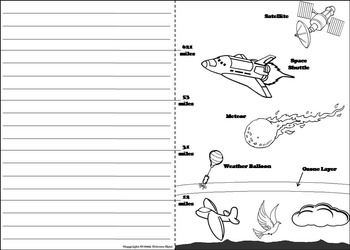 Layers of the Atmosphere Interactive Notebook Lapbook/ Foldable Activity