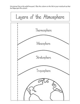 layers of the atmosphere by megan brackemyer teachers pay teachers. Black Bedroom Furniture Sets. Home Design Ideas