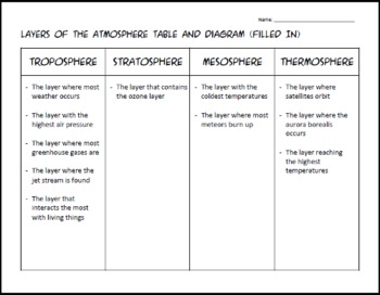 Layers of the Atmosphere Activity, PowerPoint, Notes, and Teacher Guide