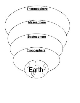 Layers of the Atmosphere: Article, Pie chart, & Diagram with Pictures (Weather)