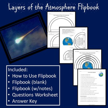 Layers of the Atmosphere Flipbook