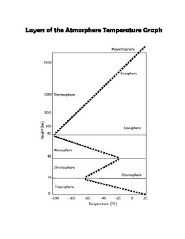 Layers of the Atmosphere - Foldable Lesson Packet
