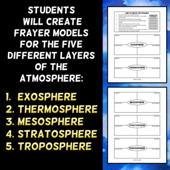Layers of the Atmosphere - Frayer Model Foldable