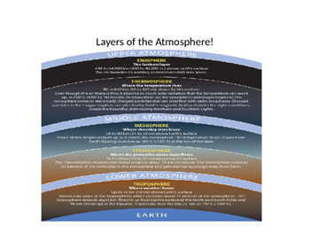 Layers of the Atmosphere PPT