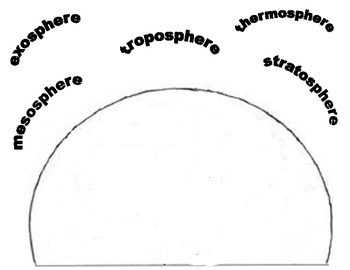 Layers of the Atmosphere foldable