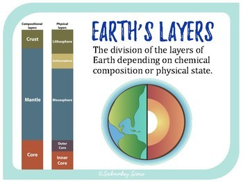 Layers of the Earth - 6th Grade Science Vocabulary
