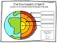 Layers of the Earth Bundle