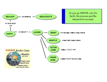 Layers of the Earth Concept Map