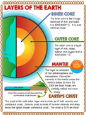Layers of the Earth Description, worksheets, assignment and QUIZ!