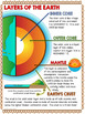 Layers of the Earth Doodle Notes / Graphic Organizer - FREE