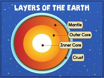 Layers of the Earth Freebie