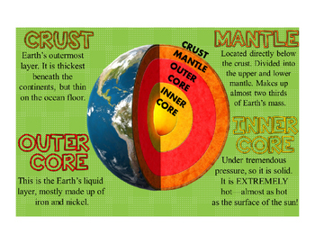 Layers of the Earth Poster