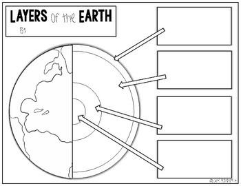 layers of the earth science activity by always summer tpt. Black Bedroom Furniture Sets. Home Design Ideas