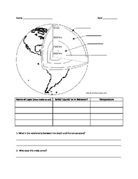 Layers of the Earth Worksheet Lesson 1