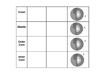 Layers of the Earth scramble/graphic organizer for interactive notebook