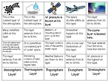 Layers of the Earth's Atmosphere Sort Packet by Smart Chick | TpT