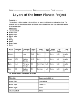 Layers of the Inner Planets Project