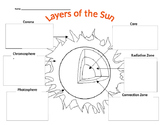 Layers of the Sun